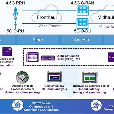 Free Viavi Poster: 5G Architecture and Specifications